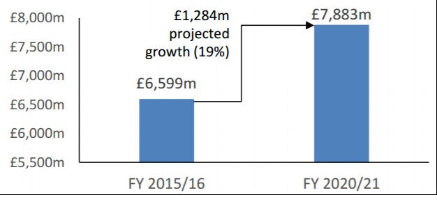 Fig 1: Projected budget growth